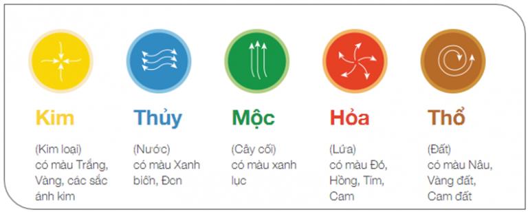 chon-gach-lat-nen-nha-theo-phong-thuy-mau-sac-ngu-hanh-768x308