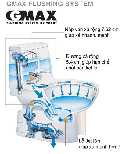 Công nghệ xả Siphon Max
